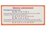 """Карточка """"Законы умножения""""  4560812 оптом"""