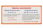 """Карточка """"Законы умножения""""  4560813 оптом"""